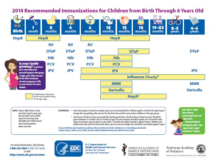 birth-to-six-years-immunizations